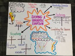 anchor chart for algebra ii eoc review on solving a quadratic