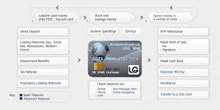 reload prepaid card with checking account universal vision prepaid card