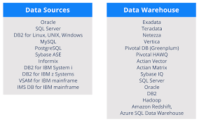 real time data warehousing attunity