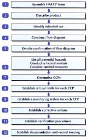 section 3 the hazard analysis and critical control point haccp