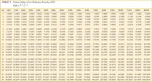 Ordinary Annuity Table 40th Anniversary He Has Just Received A 28 000 I Chegg Com