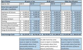 Budget Template Spreadsheet by Microsoft Excel Home Renovation Budget Template Budget Templates
