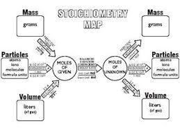 24 best chemistry stoichiometry images on pinterest chemistry