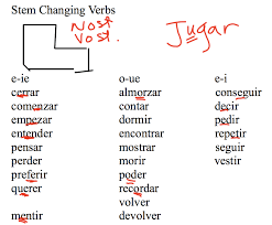 margtyrrell licensed for non commercial use only stem change verbs