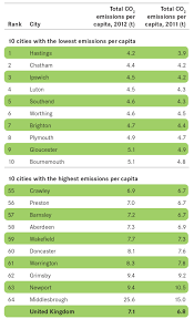 3 city monitor the latest data cities outlook 2015 centre