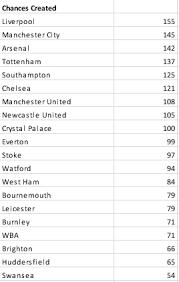 Prime League Table The 2017 2018 Premier League Tables Topped By Liverpool U0026 West Ham