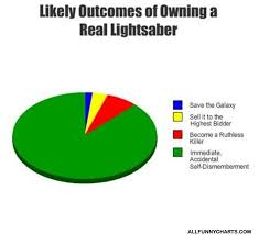 Lightsaber Meme - owning a lightsaber funny charts pictures