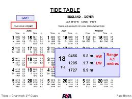 Anchorage Tide Table Paul Browntides U2013 Chartwork 2 Nd Class Chartwork 2 Nd Class Tides