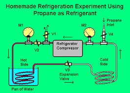 homemade refrigeration system with propane refrigerant