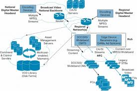 ip multicast in cable networks ip multicast cisco systems