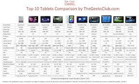 android tablet comparison top 10 tablets comparison chart specs price and other details