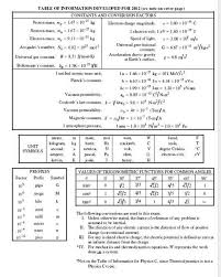sat 2 physics equation sheet tessshlo