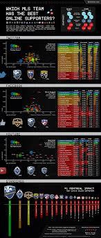best fan on the market which major league soccer mls team has the best online supporters