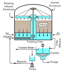 design criteria for trickling filter industrial wastewater treatment wikipedia