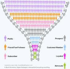 61 social media metrics defined