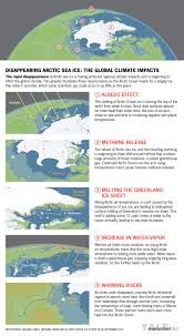 the global impacts of rapidly disappearing arctic sea ice yale e360
