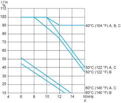 atv212hd30m3x variable speed drive atv212 30kw 40hp 240v