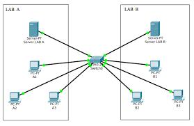 membuat jaringan lan dengan cisco packet tracer simulasi membuat jaringan vlan di cisco packet tracer sam jefri