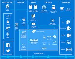 azure machine learning business excellence