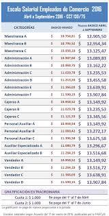 media jornada empledo de comercio 2016 claves del nuevo acuerdo salarial de empleados de comercio