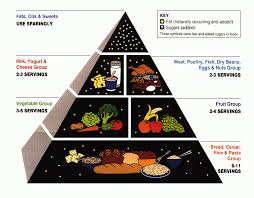 healthy diet simple english wikipedia the free encyclopedia
