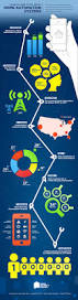 insights and stats about home automation systems infographic