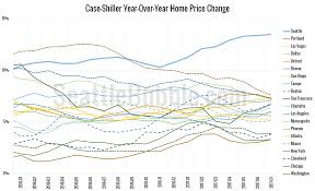 case shiller everybody get on board the seattle real estate