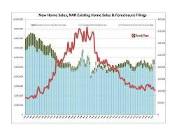 housing trends 2017 san francisco housing market forecast 2016 best market 2017