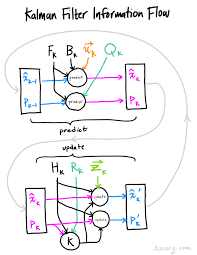 Dynamic Learning Maps How A Kalman Filter Works In Pictures Bzarg