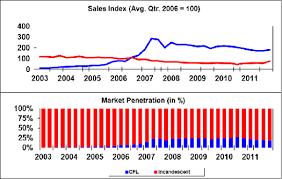 freedom light bulb us sales of cfls fallen since 2007 how