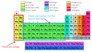 what are the heavy metals on the periodic table how how many heavy metals are on the periodic table periodic