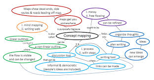 Concept Map Nursing Concept Mapping Elina Hill