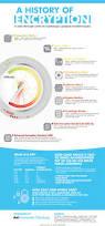 Computer Programmer Job Outlook 39 Best Programming Infographics Images On Pinterest
