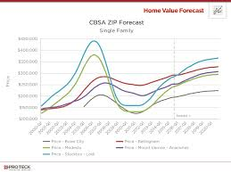 Housing Trends 2017   home value forecast affordability in hot housing markets pro teck