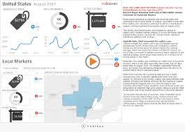 real estate trends realtor com economic research