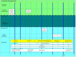 capacity sdlc sop 1002 capacity management opensdlc