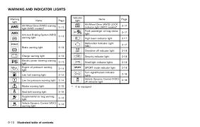nissan rogue warning lights 2012 rogue owner s manual