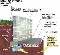 Basement Waterproofing Methods by Pin By Crawford Basements Inc On Basement Drainage Systems
