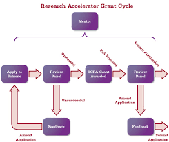 Dissertation services in uk funding
