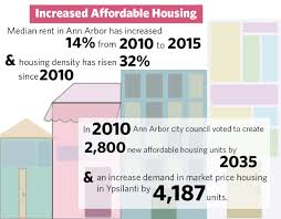 city and students share concerns over affordability of housing