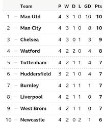 Premier Leage Table Checkout Premier League Table After Week Four And Top Scorer