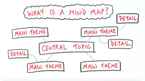 What Is A Map A Mind Mapping Approach To Your Sketchnotes Verbal To Visual