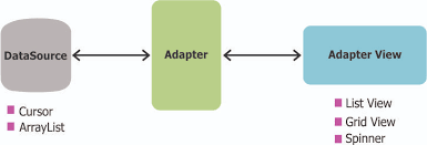 android listview exle populating a listview with a cursoradapter codepath android