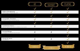 organisateur de mariage tarif mariage annuaire mariage et wedding planner