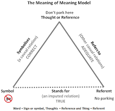 the meaning of meaning model jpg