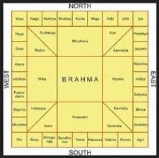 Vastu Shastra Bedroom In Hindi Here U0027s A Complete Garden Vastu Guide That U0027s Packed With Vastu Tips