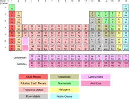 gases on the periodic table noble gases chemistry for non majors