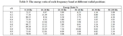 frequency table in r time frequency analysis of hilbert spectrum of pressure fluctuation