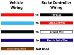wiring codes aux and chmsl during brake controller install on 2003