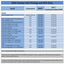 honda civic type r fuel consumption 2016 honda civic pricing epa fuel economy ratings announced